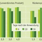 Versuche mit Basta® in Gurken (Bayer CropScience)
