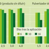 Ensayos con Basta® en pepinos (Bayer CropScience)