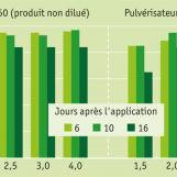 Essais avec Basta® dans des cultures de concombres (Bayer CropScience)