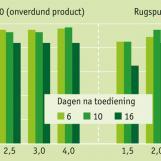 Onderzoeken met Basta® in komkommers (Bayer CropScience)
