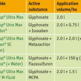 Herbicide mixtures from the summer 2007 field test